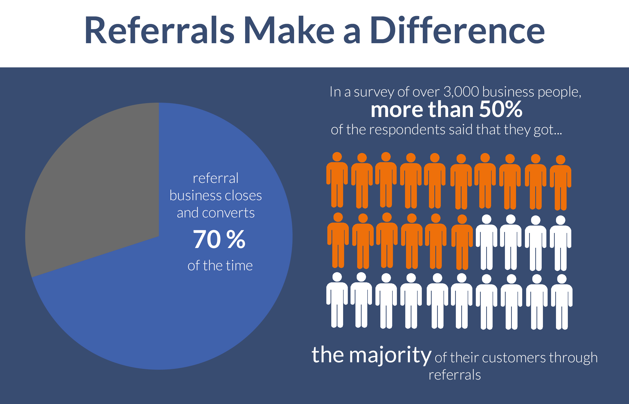 Referrals closes and converts 70% of the time. Once of the possible ways in generating sales leads